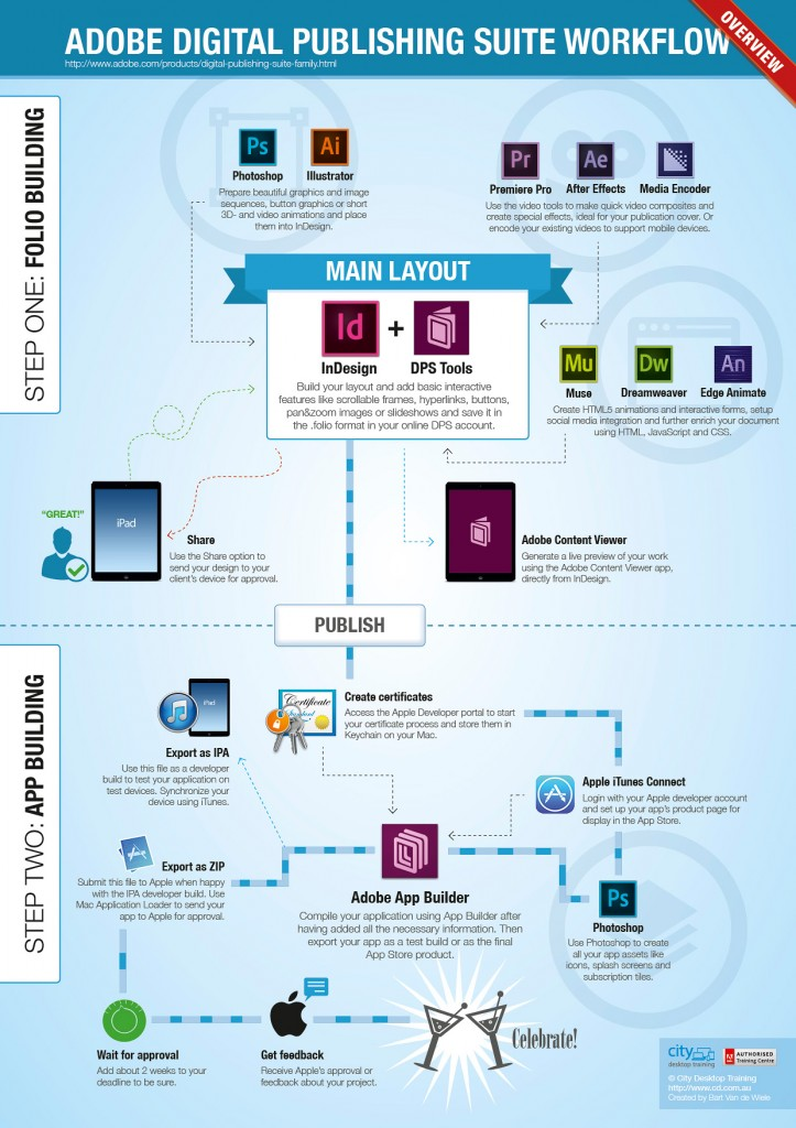 Adobe DPS infographic