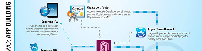 Adobe DPS workflow infographic